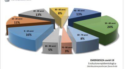 Distribuzione percentuale per età dei positivi COVID 19 al 22.04.2021