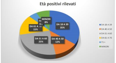 Distribuzione percentuale per età dei positivi COVID 19