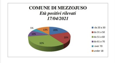 Distribuzione percentuale per età dei positivi COVID 19 al 17.04.2021